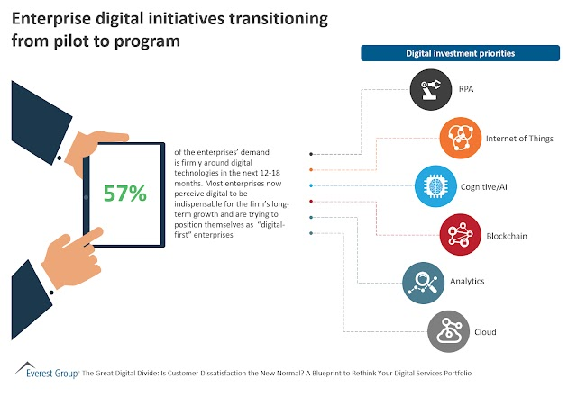 Enterprise digital initiatives transforming from pilot to program