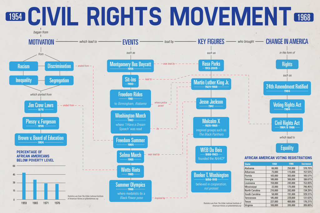 civil rights movement cause and effect essay