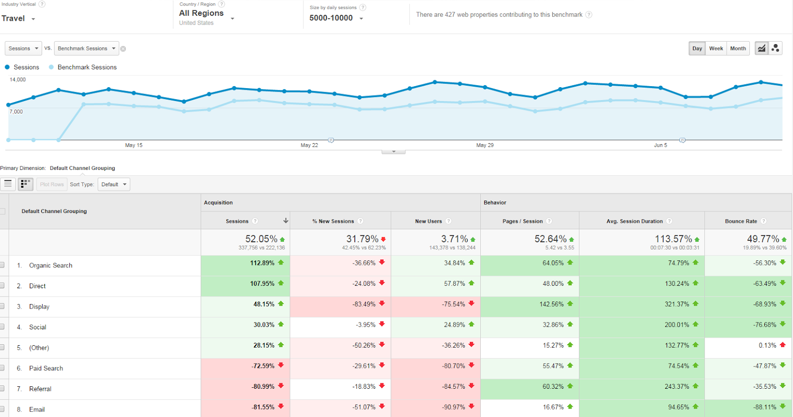 Google Analytics Benchmarking Report - Twiddy