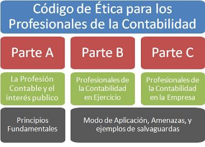 Estructura del Codigo de Etica