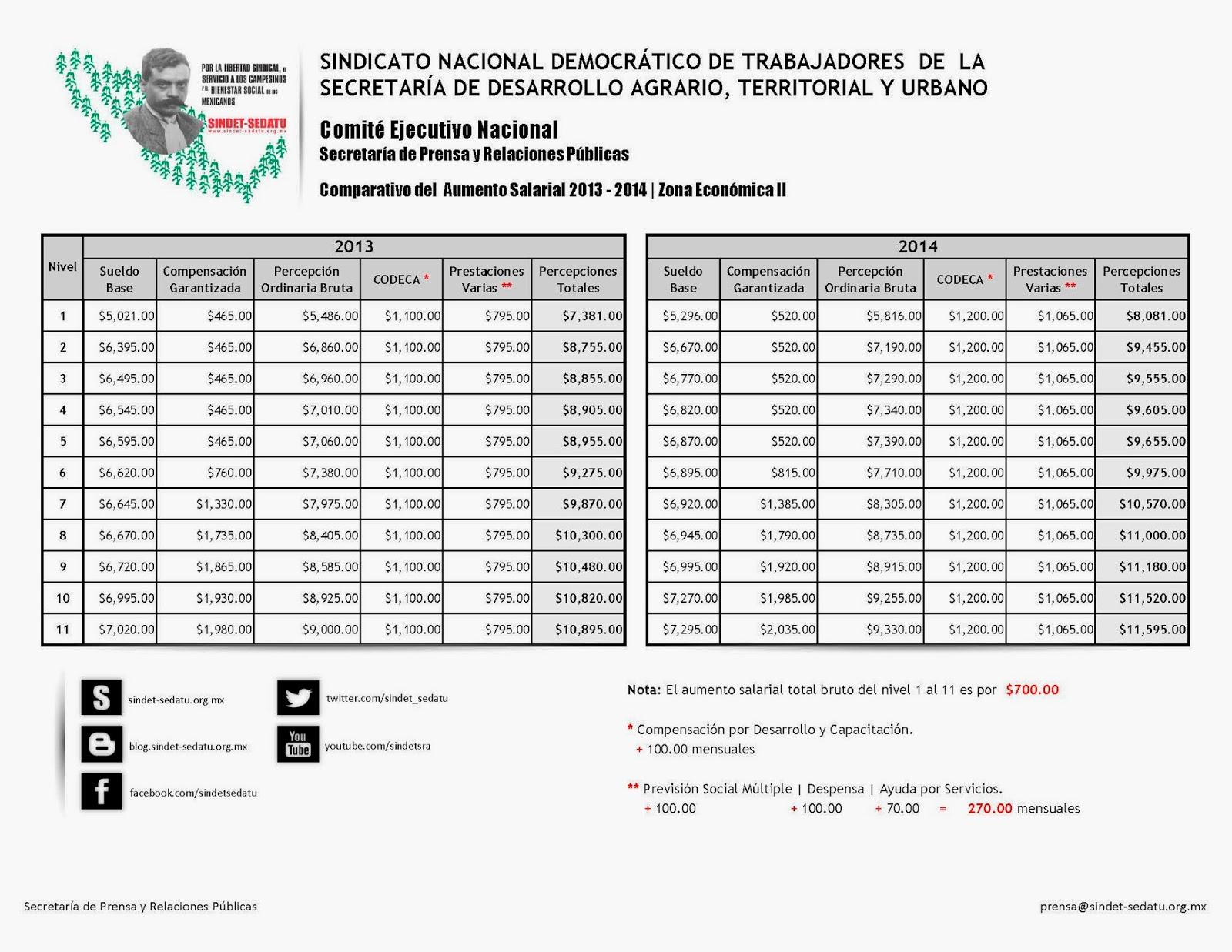 http://sindet-sedatu.org.mx/web/doctos/Comparativo_Tabulador_2013-2014.pdf