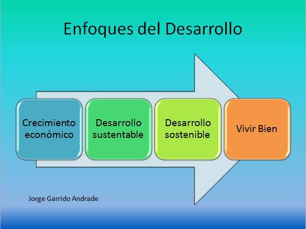 enfoque desarrollo: