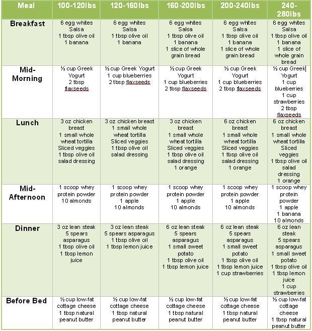 Phen375 Diet Plans