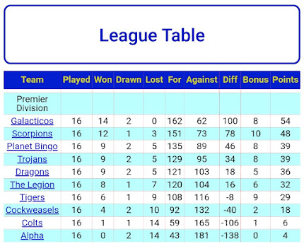 LEAGUE TABLE 11th MARCH