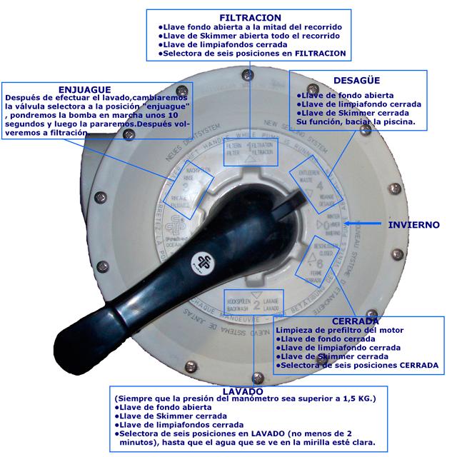 Misteragua tutorial b sico de actuaci n manejo del filtro for Como limpiar el filtro de la piscina