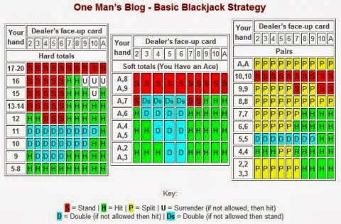 Master charts winning strategies for blackjack jolly poker free