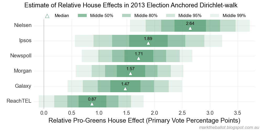 economic effect of 2013 election
