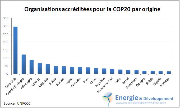 22% des organisation accréditée pour la conférence de Lima sont américaine, 3.5% sont françaises
