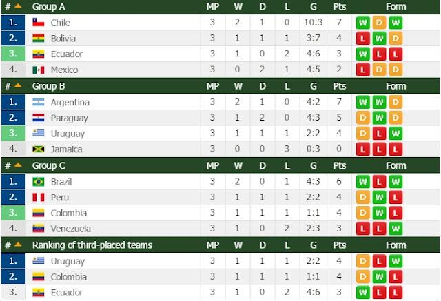 Jadual & Keputusan Terkini Bola Sepak Copa America 2015