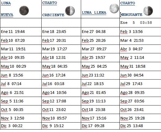 2015 Calendario De Luna Nueva