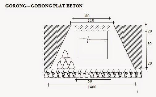 Teknologi Pembangunan Masyarakat Pedesaan: Tembok Penahan Tanah, Gorong-Gorong, dan Boronjong
