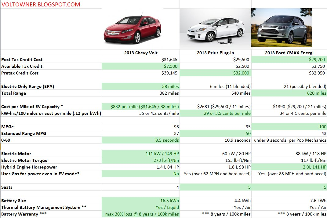 Michigan Electric Car Insurance Costs