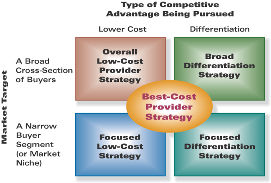 factors of choosing cost leadership and product differentiation in international business Differentiated business strategies are among the two basic types of competitive advantages and disadvantages of product differentiation [cost leadership.