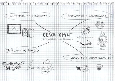 CEVA-XM4 market