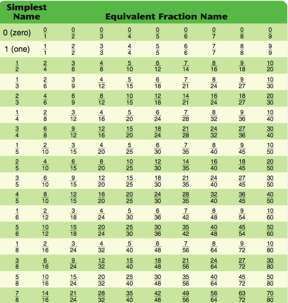 Equivalent Fractions Table | Search Results | Calendar 2015