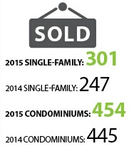 HBR Residential Resale Statistics for April 2015 Reports Rise in Median Sales Prices
