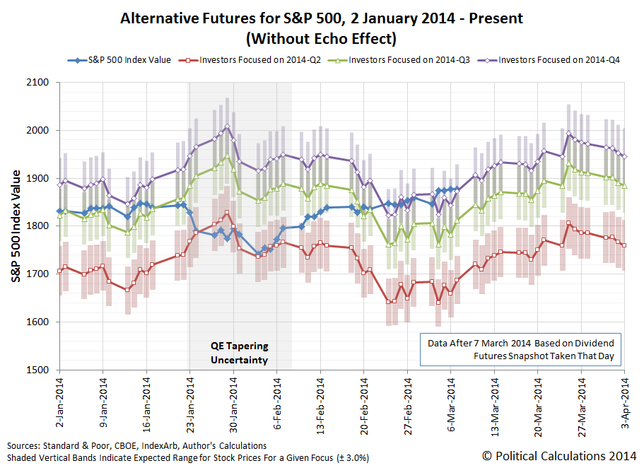 Alternative Futures for S&P 500 (Without Echo Effect) 2 January 2014 - 7 March 2014, with projection through March 2014