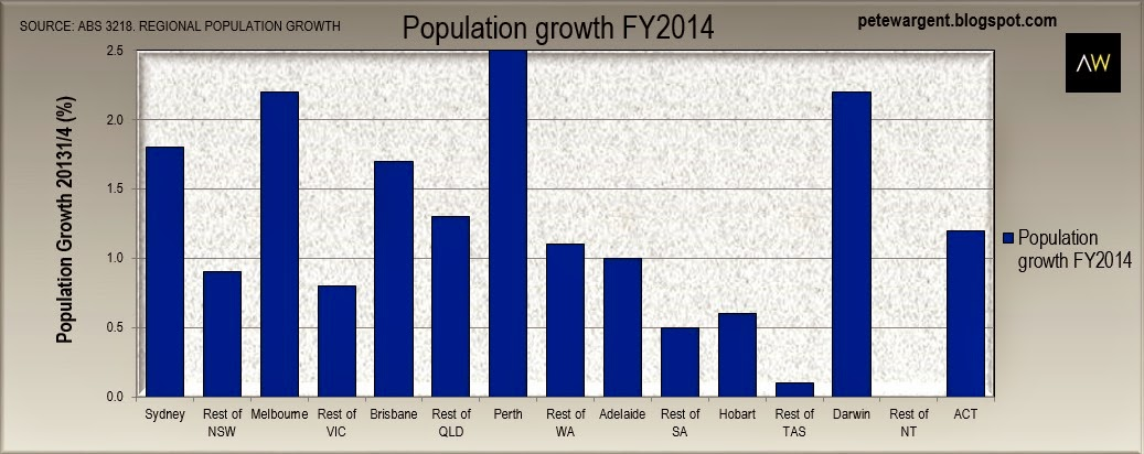 Population growth in Greater Perth