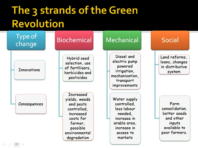 the green change essay Francine frankel, the political economy of agrarian change: an essay on the green revolutionkeith griffin , economic development and cultural change 26, no 2 (jan, 1978): 391-397.