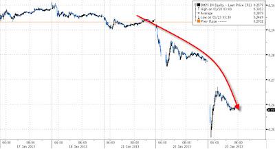 2013.01.23+ZH+BMPS Zero Hedge: lultimo fiasco di MPS sui derivati