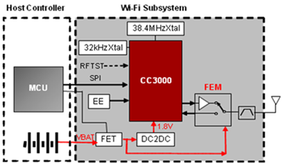 wifi block diagram – readingrat, Block diagram