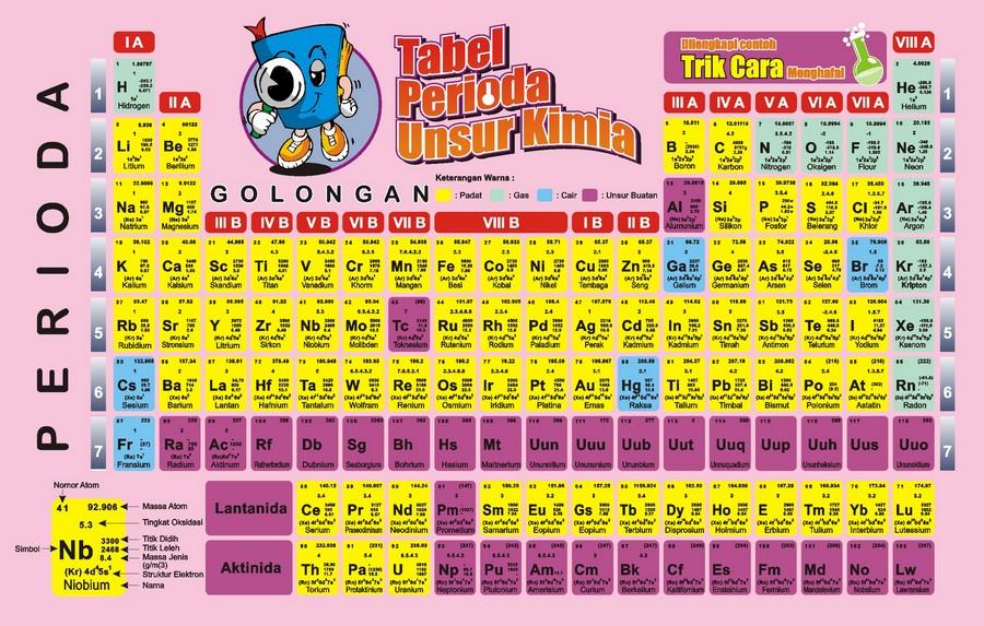 Kimia oh kimia tabel periodik jadi guru kimia oh kimia tabel periodik urtaz Images
