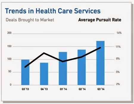 HC Services deal activity increases in Q3
