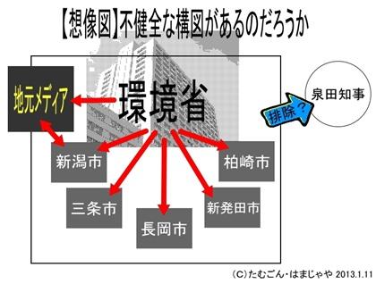 環境省と新潟5市&地元メディアの間に不健全な構図があるのか?