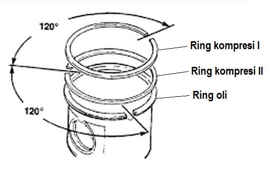 Cara menyetel / menyusun gap ring piston motor 4 tak