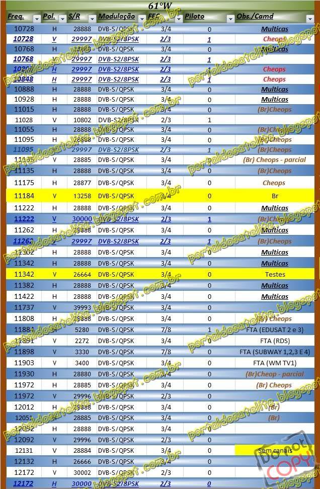 Lista De TPs Transponder Amazonas 61 W Stembro 2012