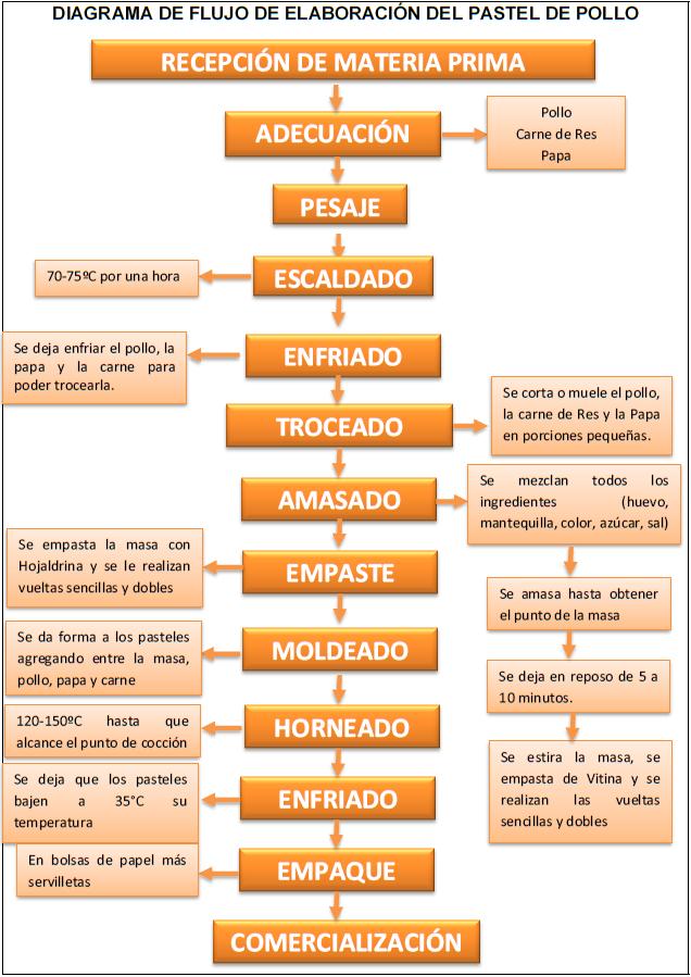 Diagrama De Flujo De La Elaboracion De Un Pastel - UKIndex