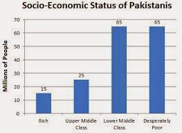 effects of unemployment in pakistan