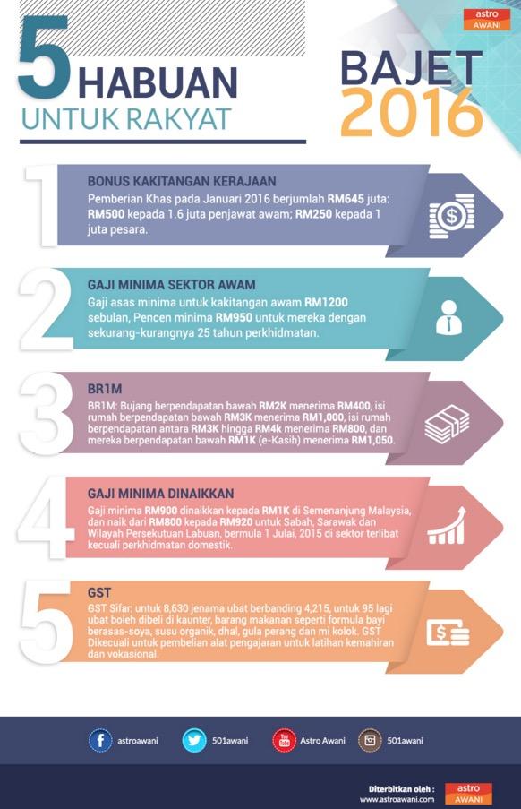 Bajet 2016: Apa lima habuan untuk rakyat pada tahun depan?
