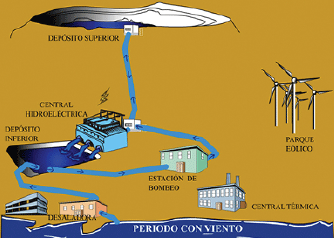 The Wind Hydro Pumped Station Of El Hierro Reve Turbine Diagram Gif A Gridtied