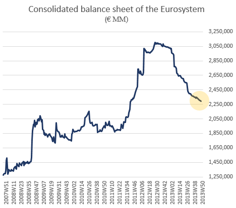 ECB contemplating new LTRO – with a twist – Sober Look