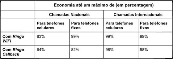 Os usuários Ringo no Brasil podem ligar para qualquer telefone móvel em todo o país pagando valores mais baratos