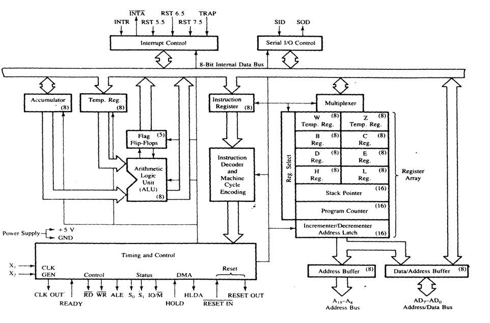 8085 microcontroller block diagram 8085 free image about for Architecture 8051