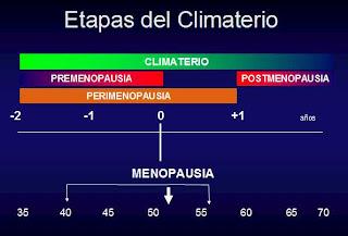Qué es climaterio