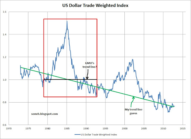 US Dollar Bubble