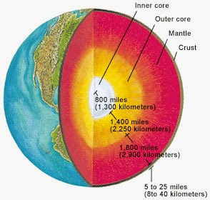 Smallest core of the Core of Earth
