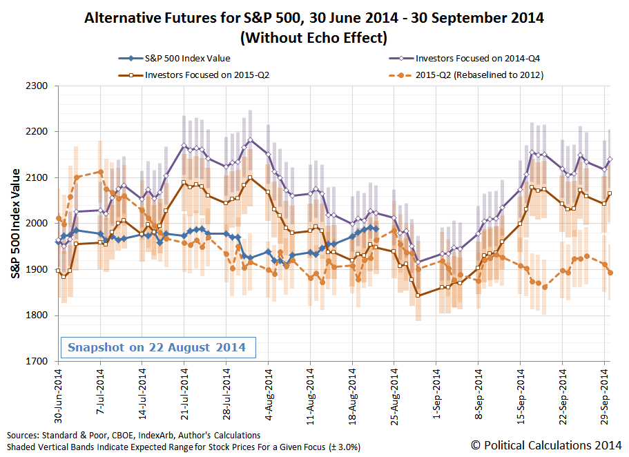 Alternative Futures for S&P 500, 30 June 2014 through 30 September 2014, Snapshot on 22 August 2014, Including Overlay of Rebaselined 2015-Q2
