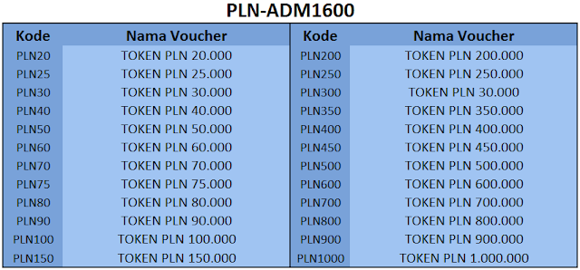 Kode Token PLN 1600 - 99 Pulsa