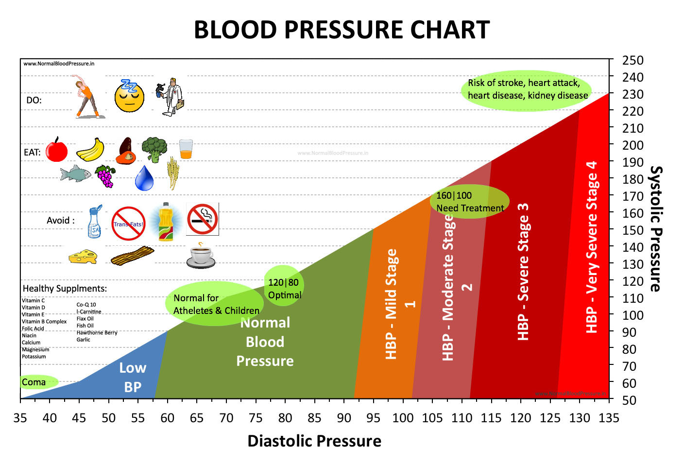 Opinion Healthy adult blood pressure