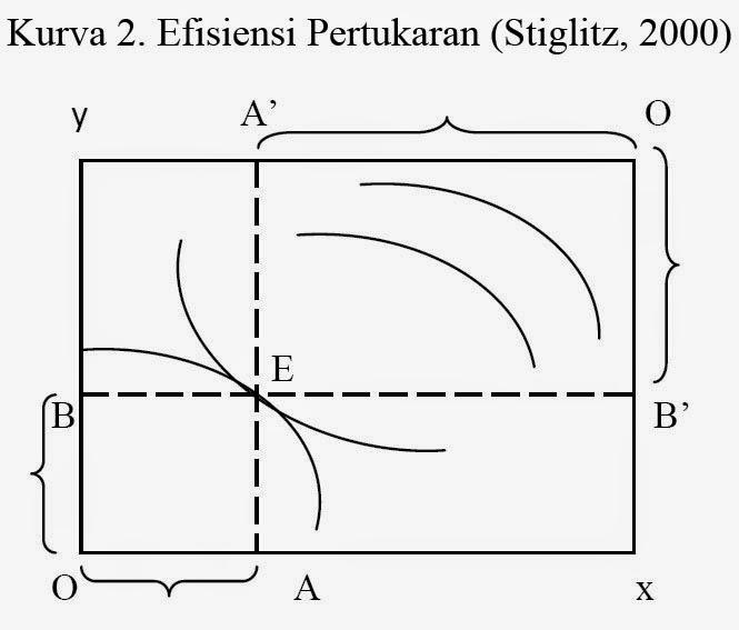 Kurva 2. Efisiensi Pertukaran (Stiglitz, 2000)