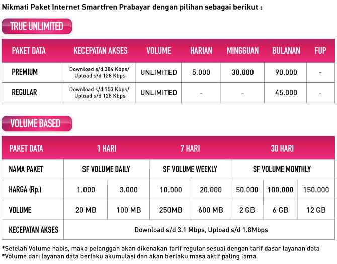 cara daftar paket tarif internet unlimited smart
