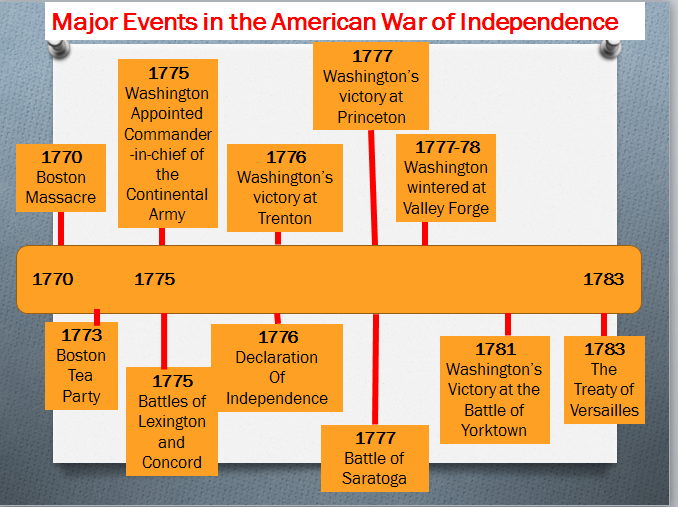 account of the events leading to the american revolution History american revolution here are some key events and dates for the american revolution and the war for independence the revolutionary war was between the.
