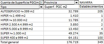superficie distribución organizada de Navarra, número de supermercados en Navarra