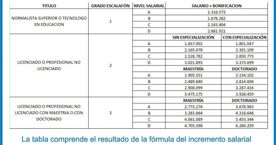 Tabla de sueldo de maestros 2016 tabla salarial 2016 for Resolucion docentes 2016