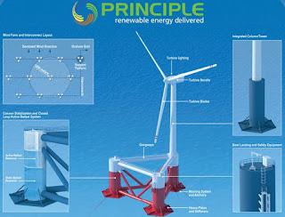 energia eolica marina es energia renovable