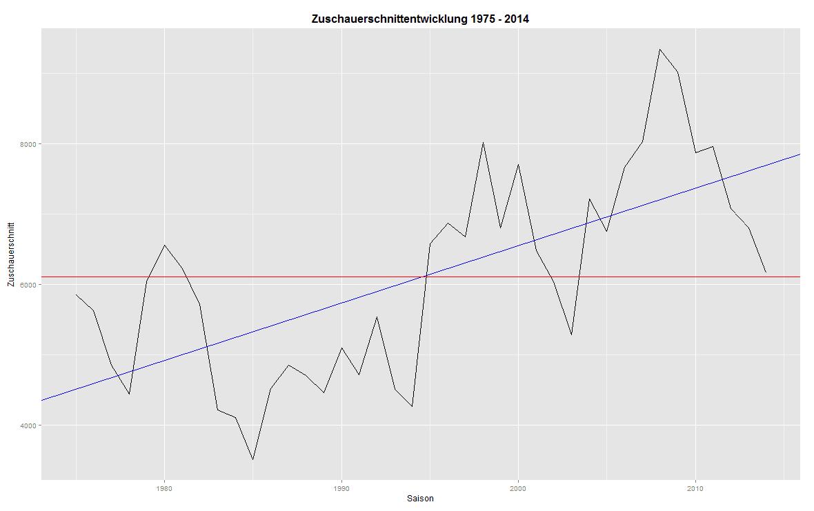 Fussball Quantitativ Die Zuschauerzahlen Im Zeitlichen Und